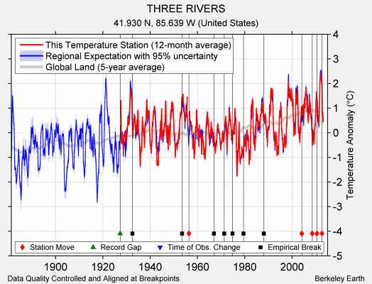 THREE RIVERS comparison to regional expectation