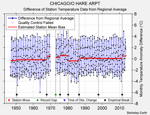 CHICAGO/O HARE ARPT difference from regional expectation