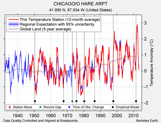 CHICAGO/O HARE ARPT comparison to regional expectation