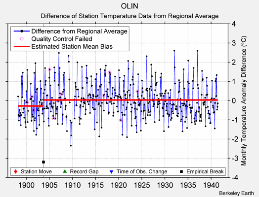OLIN difference from regional expectation