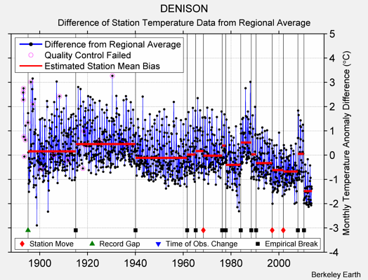 DENISON difference from regional expectation