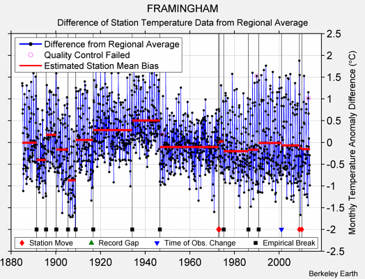 FRAMINGHAM difference from regional expectation