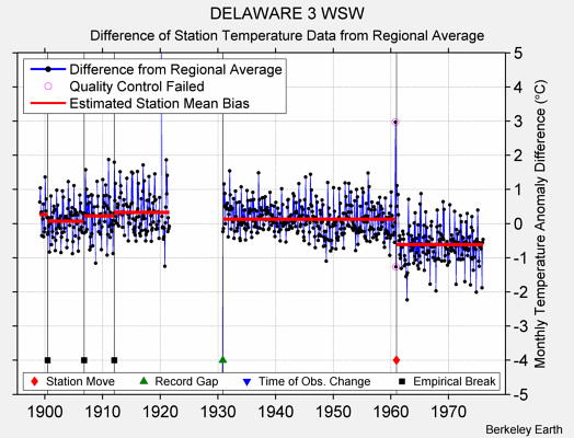 DELAWARE 3 WSW difference from regional expectation