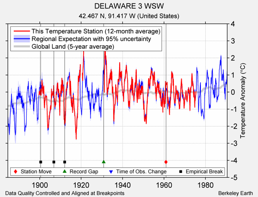 DELAWARE 3 WSW comparison to regional expectation