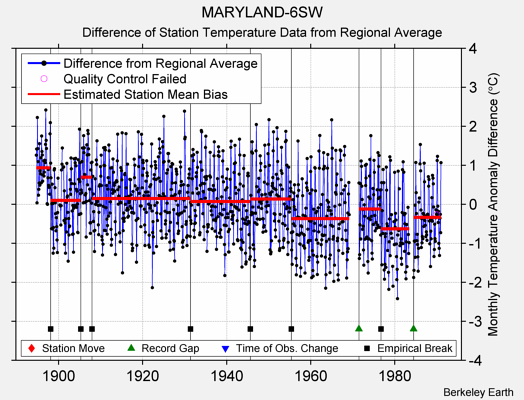 MARYLAND-6SW difference from regional expectation