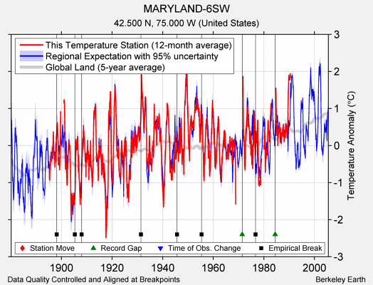MARYLAND-6SW comparison to regional expectation