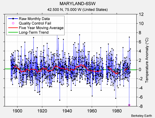 MARYLAND-6SW Raw Mean Temperature