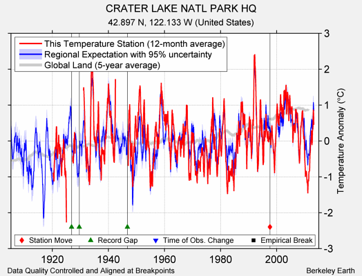 CRATER LAKE NATL PARK HQ comparison to regional expectation