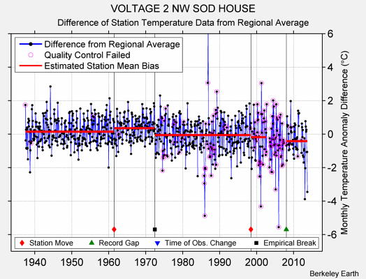 VOLTAGE 2 NW SOD HOUSE difference from regional expectation