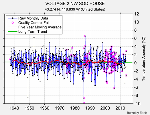 VOLTAGE 2 NW SOD HOUSE Raw Mean Temperature
