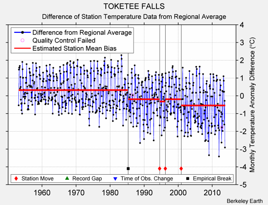 TOKETEE FALLS difference from regional expectation