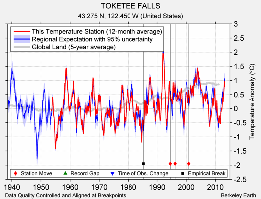 TOKETEE FALLS comparison to regional expectation