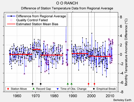 O O RANCH difference from regional expectation