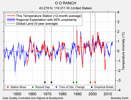 O O RANCH comparison to regional expectation