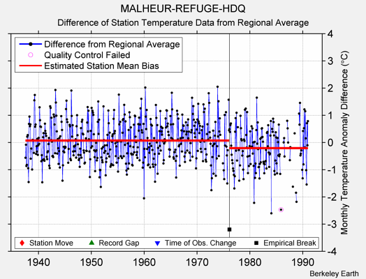 MALHEUR-REFUGE-HDQ difference from regional expectation