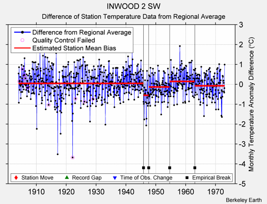 INWOOD 2 SW difference from regional expectation