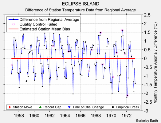 ECLIPSE ISLAND difference from regional expectation