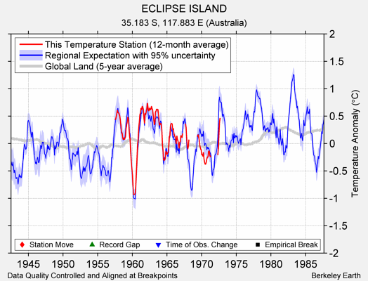 ECLIPSE ISLAND comparison to regional expectation