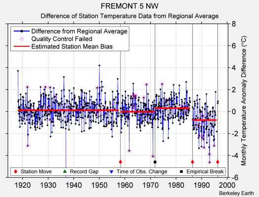 FREMONT 5 NW difference from regional expectation
