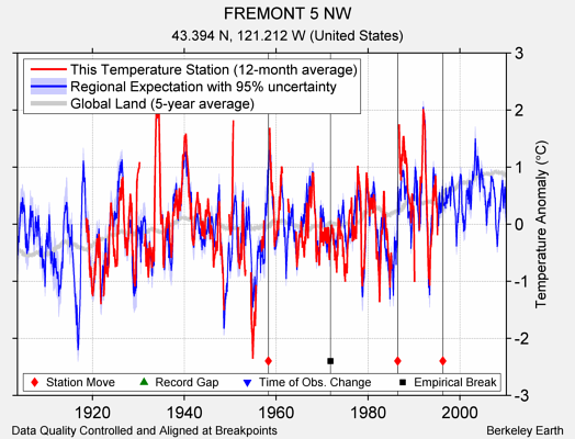 FREMONT 5 NW comparison to regional expectation