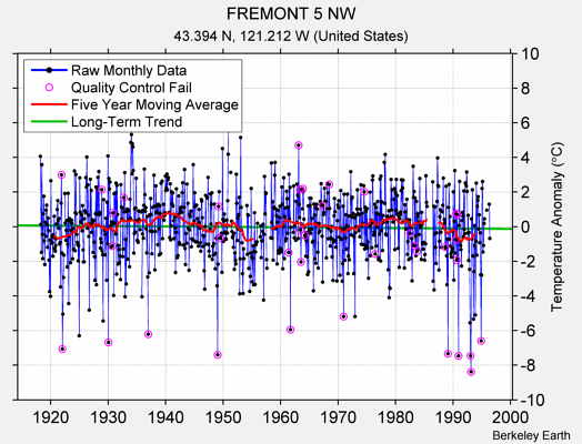 FREMONT 5 NW Raw Mean Temperature