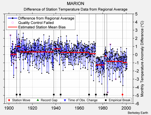 MARION difference from regional expectation