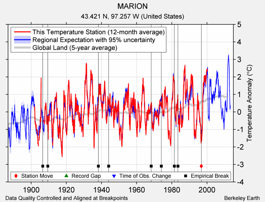 MARION comparison to regional expectation