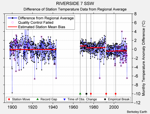 RIVERSIDE 7 SSW difference from regional expectation