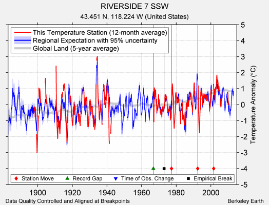 RIVERSIDE 7 SSW comparison to regional expectation