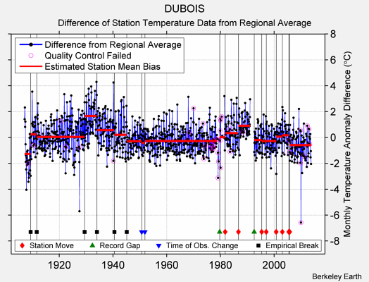 DUBOIS difference from regional expectation