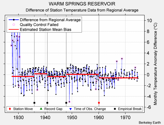 WARM SPRINGS RESERVOIR difference from regional expectation