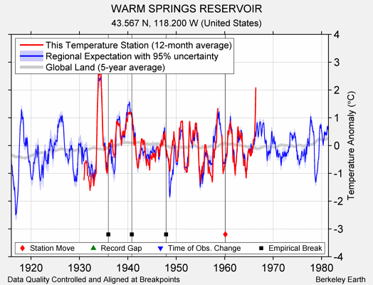 WARM SPRINGS RESERVOIR comparison to regional expectation