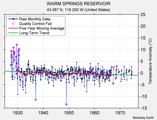 WARM SPRINGS RESERVOIR Raw Mean Temperature