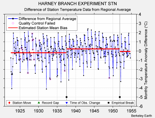 HARNEY BRANCH EXPERIMENT STN difference from regional expectation