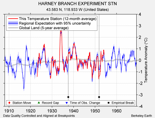 HARNEY BRANCH EXPERIMENT STN comparison to regional expectation