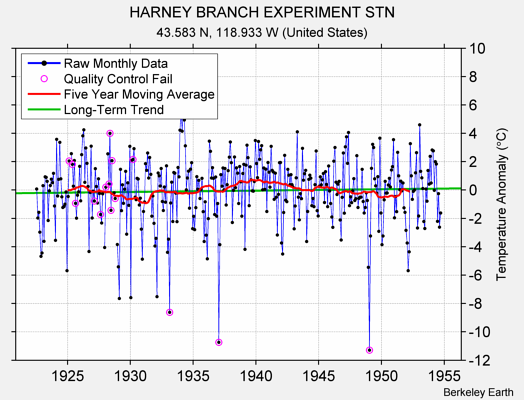 HARNEY BRANCH EXPERIMENT STN Raw Mean Temperature