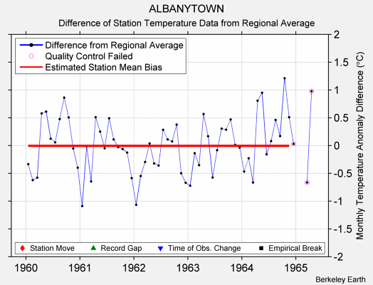 ALBANYTOWN difference from regional expectation