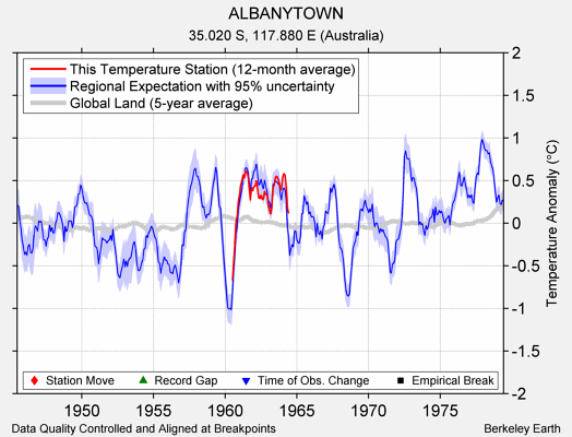 ALBANYTOWN comparison to regional expectation