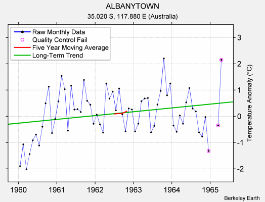 ALBANYTOWN Raw Mean Temperature