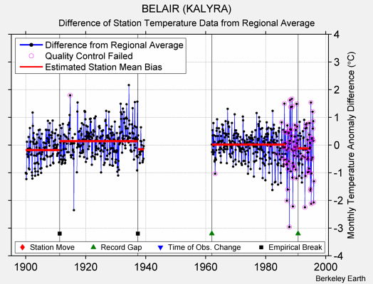 BELAIR (KALYRA) difference from regional expectation