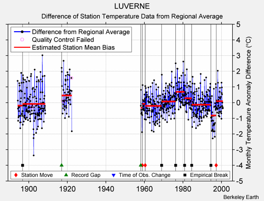 LUVERNE difference from regional expectation