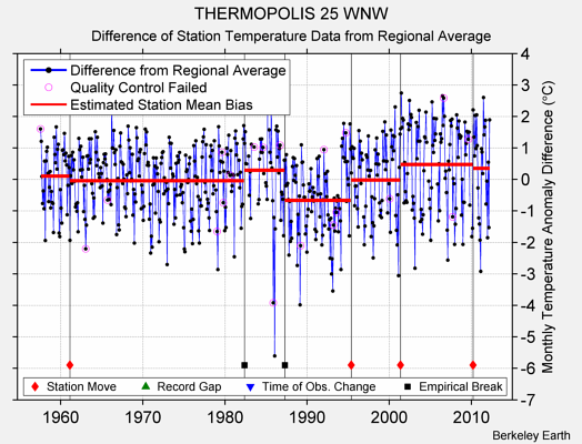 THERMOPOLIS 25 WNW difference from regional expectation