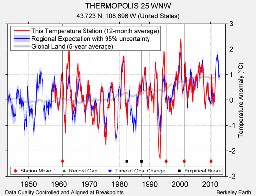 THERMOPOLIS 25 WNW comparison to regional expectation