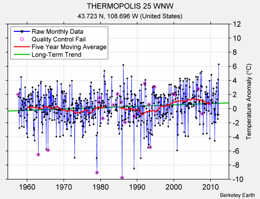 THERMOPOLIS 25 WNW Raw Mean Temperature