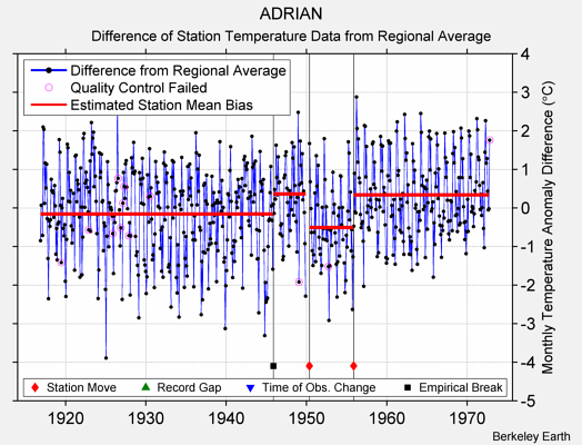 ADRIAN difference from regional expectation