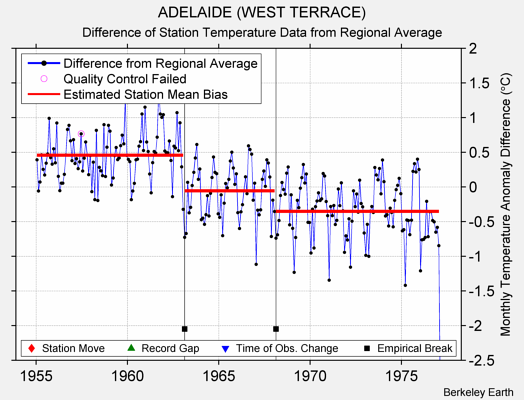 ADELAIDE (WEST TERRACE) difference from regional expectation
