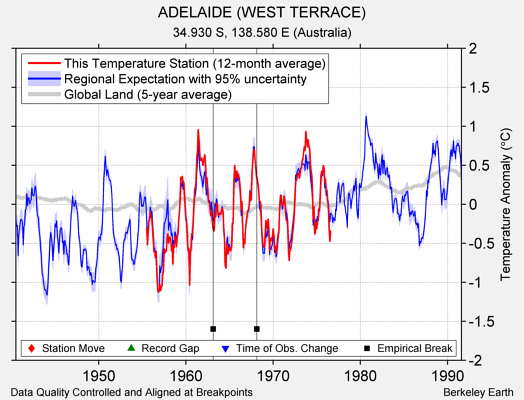 ADELAIDE (WEST TERRACE) comparison to regional expectation
