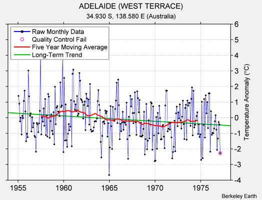 ADELAIDE (WEST TERRACE) Raw Mean Temperature
