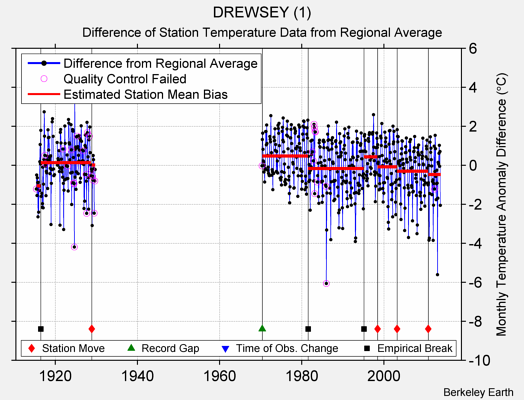 DREWSEY (1) difference from regional expectation