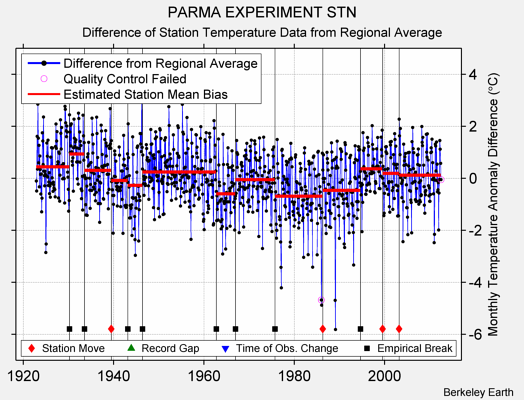 PARMA EXPERIMENT STN difference from regional expectation